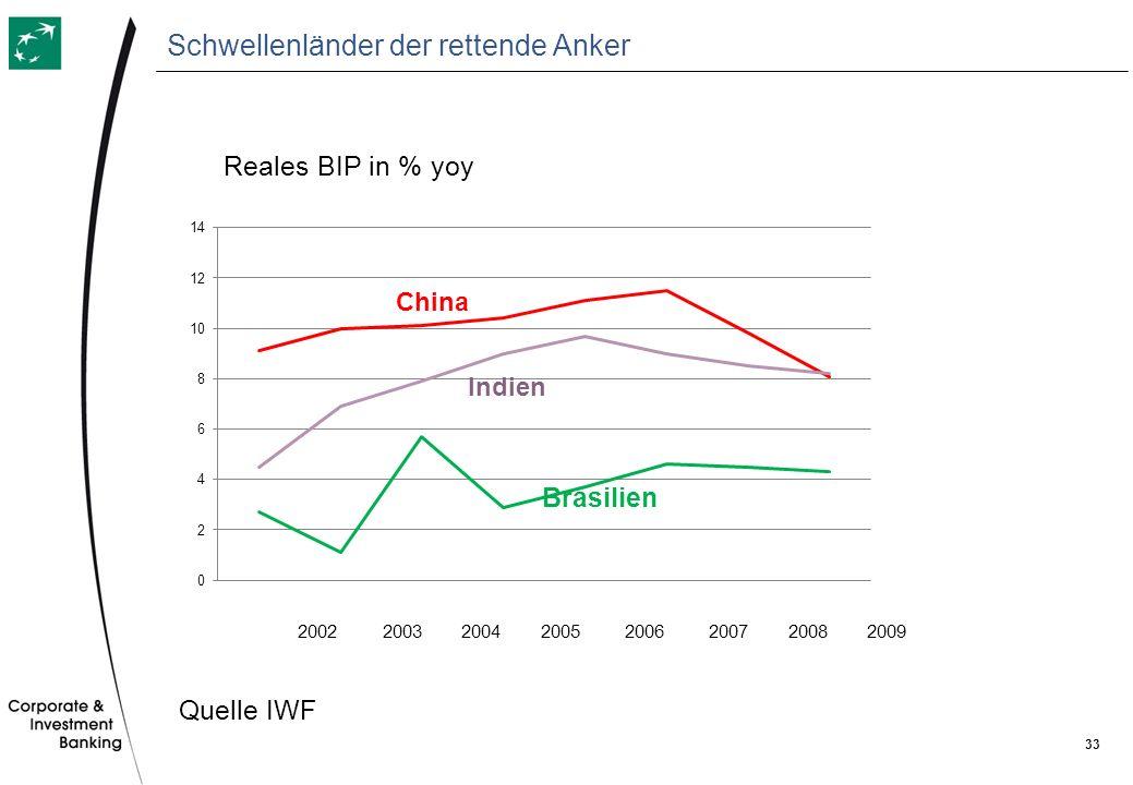 Schwellenländer der rettende Anker