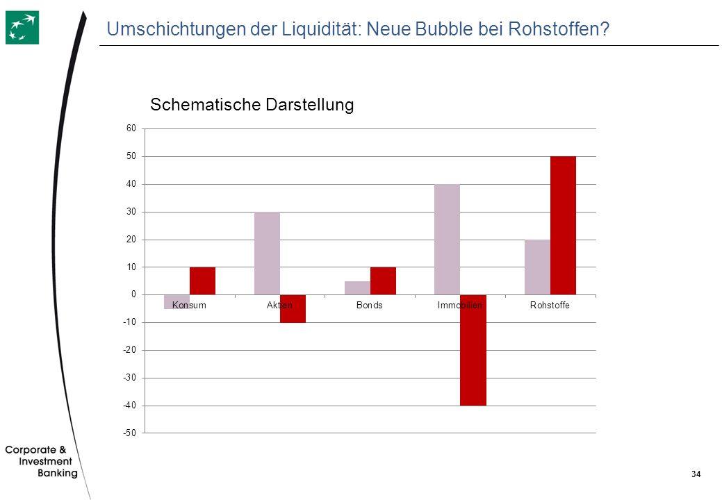 Umschichtungen der Liquidität: Neue Bubble bei Rohstoffen