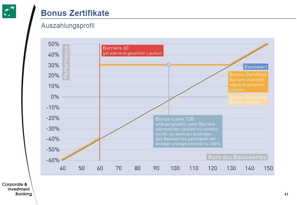 Bonus Zertifikate Auszahlungsprofil