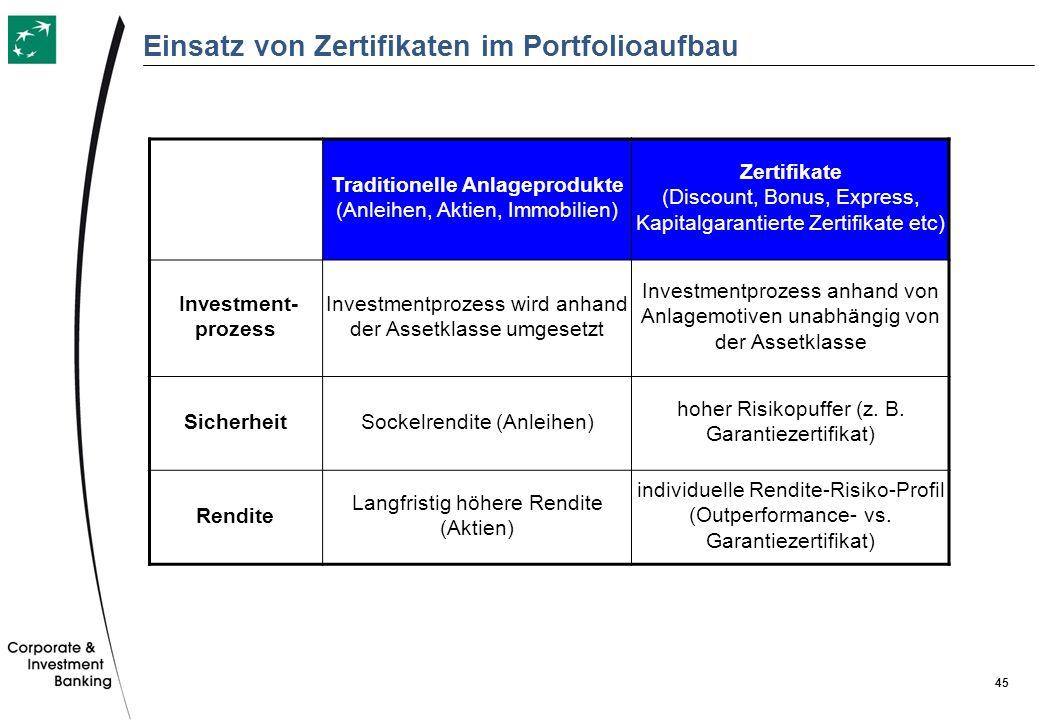Einsatz von Zertifikaten im Portfolioaufbau