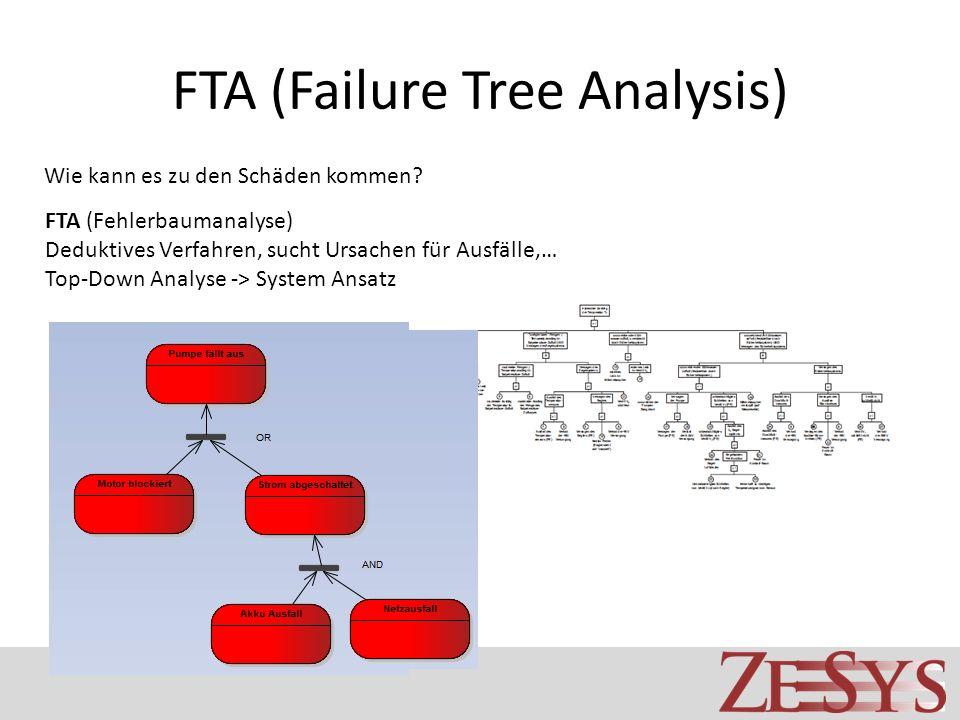 FTA (Failure Tree Analysis)