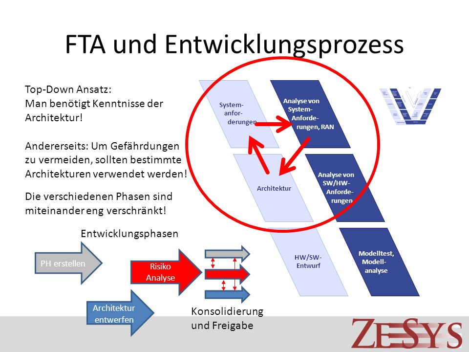 FTA und Entwicklungsprozess