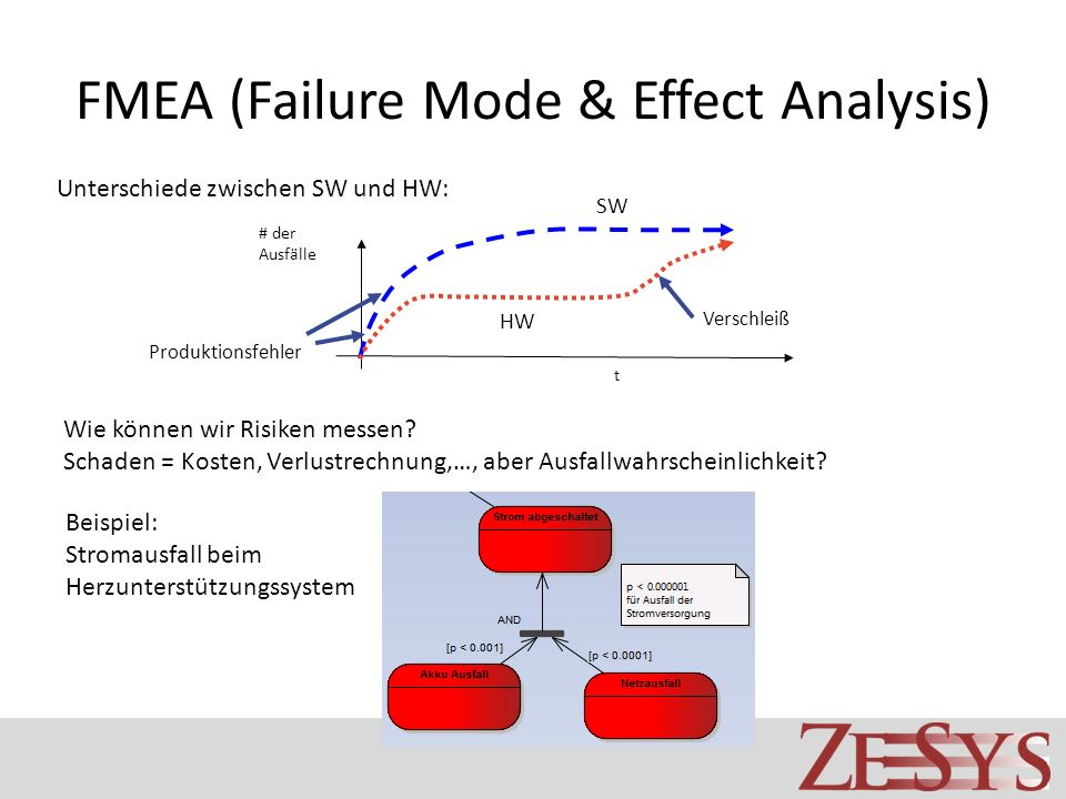 FMEA (Failure Mode & Effect Analysis)