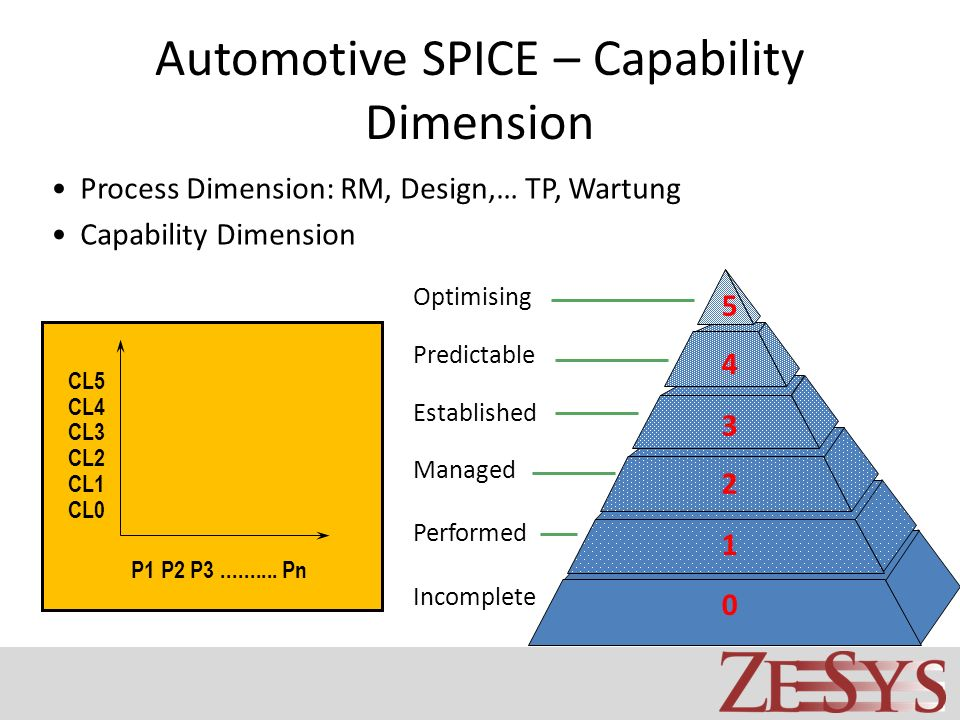 Automotive SPICE – Capability Dimension
