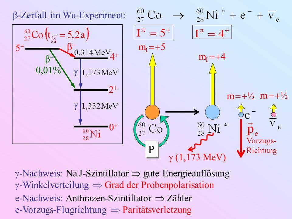P -Zerfall im Wu-Experiment: 4 2 0 5 0,01%   mI  5 mI  4