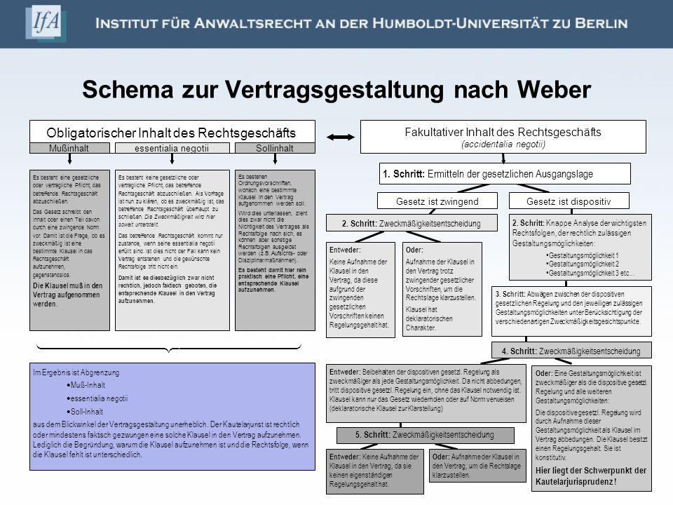 Schema zur Vertragsgestaltung nach Weber
