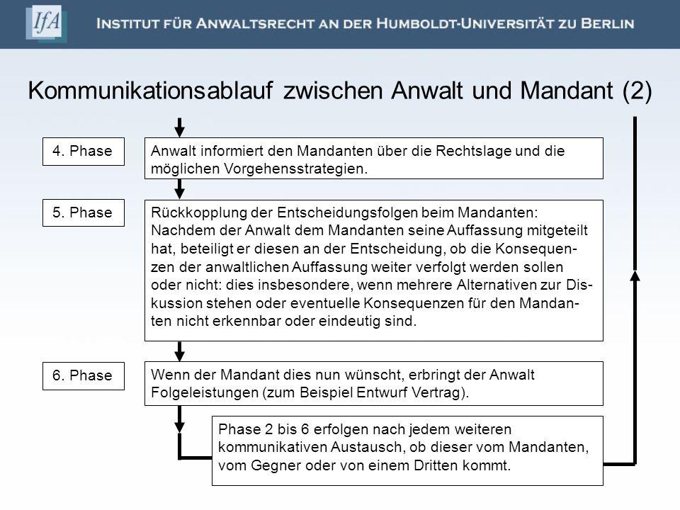 Kommunikationsablauf zwischen Anwalt und Mandant (2)