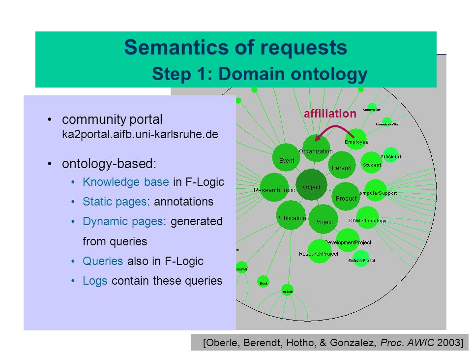 Semantics of requests Step 1: Domain ontology