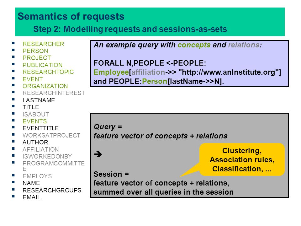Semantics of requests Step 2: Modelling requests and sessions-as-sets