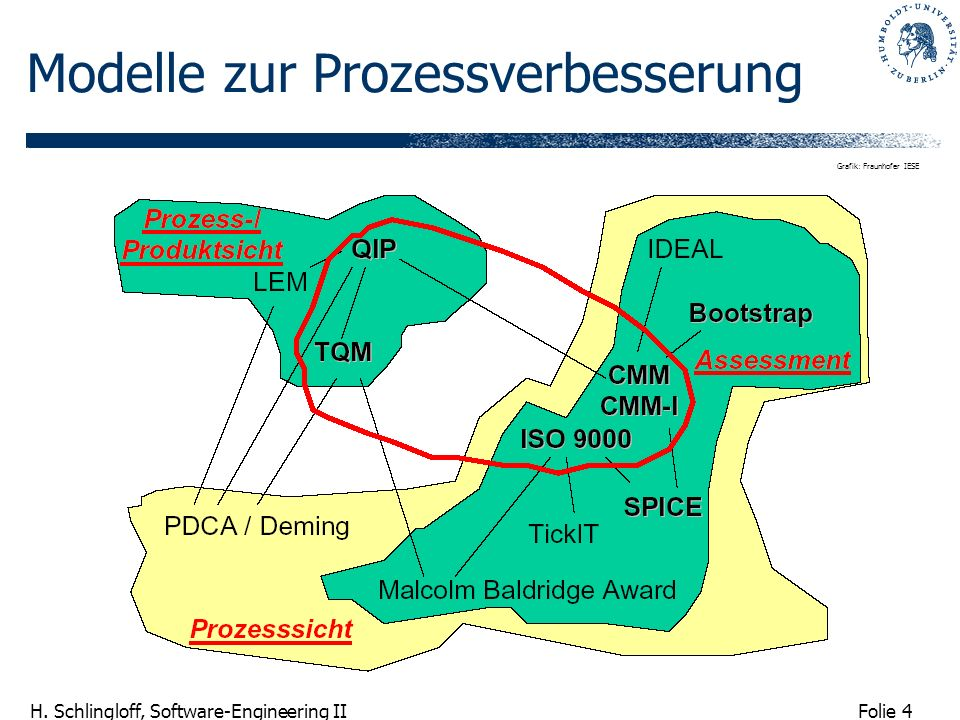 Modelle zur Prozessverbesserung
