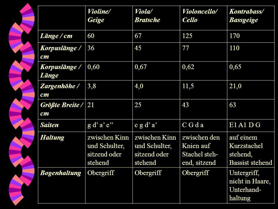 Violine/ Geige. Viola/ Bratsche. Violoncello/ Cello. Kontrabass/ Bassgeige. Länge / cm. 60.