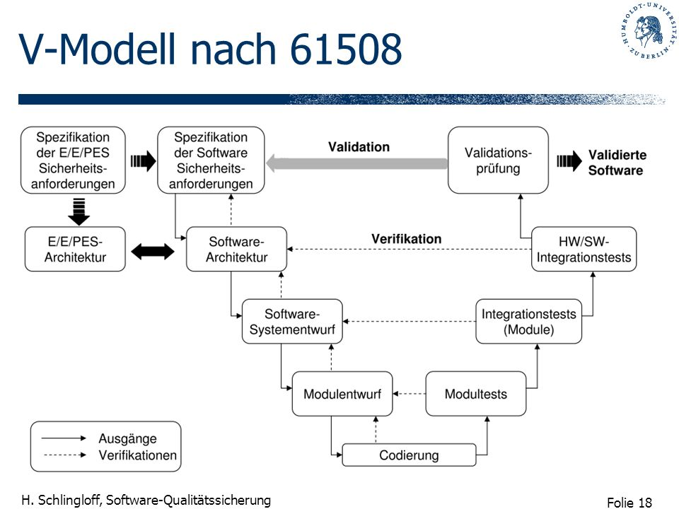 V-Modell nach 61508