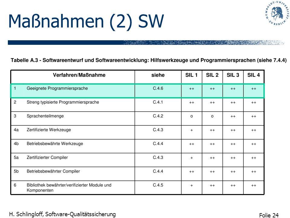 Maßnahmen (2) SW
