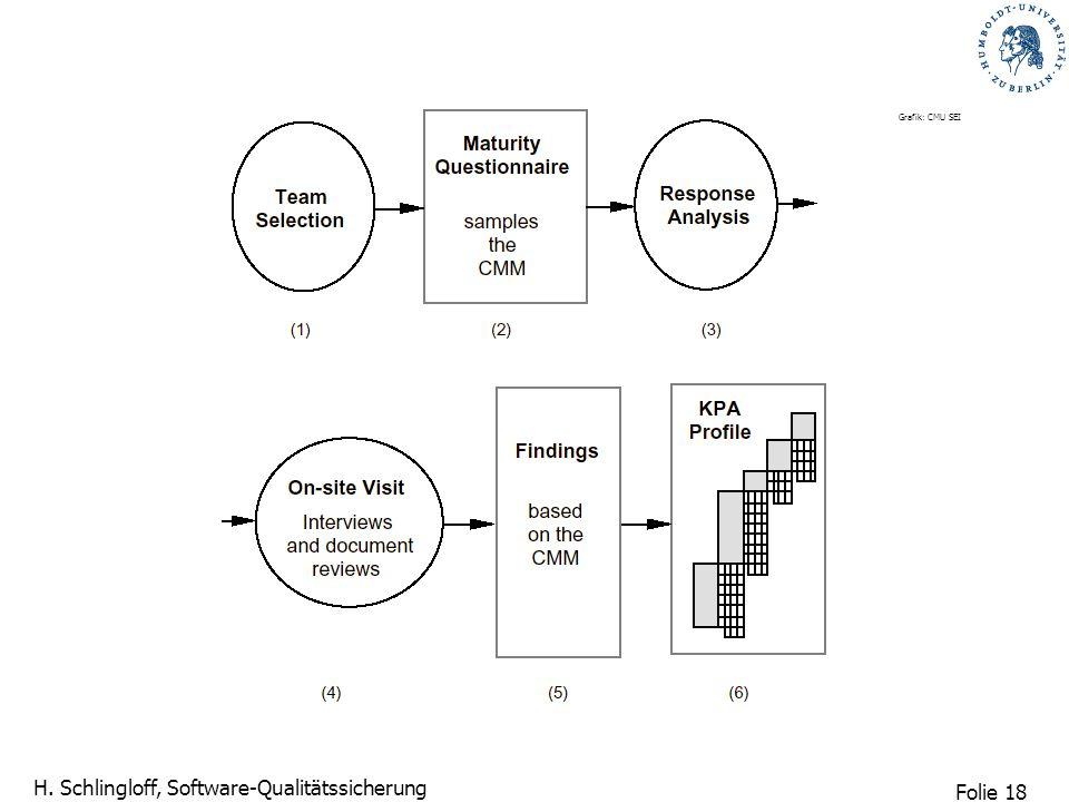 Grafik: CMU SEI