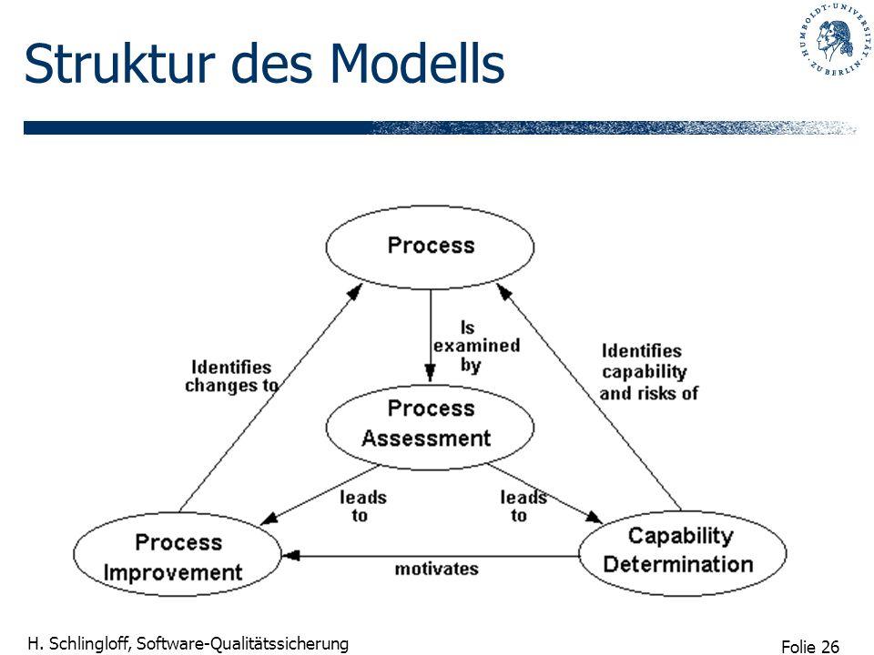 Struktur des Modells