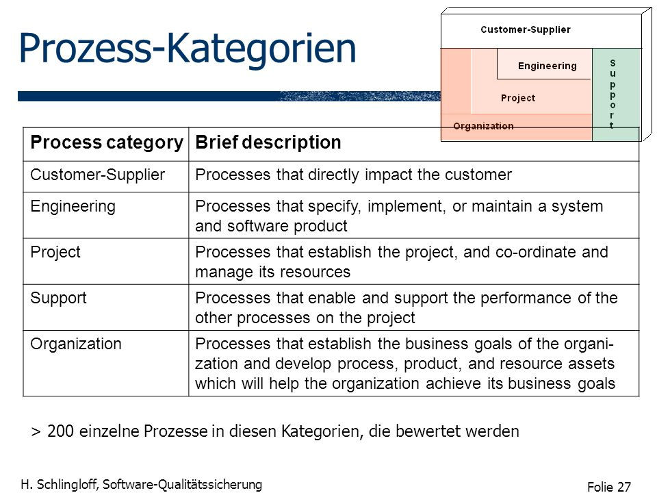 Prozess-Kategorien Process category Brief description