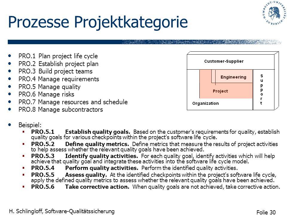 Prozesse Projektkategorie