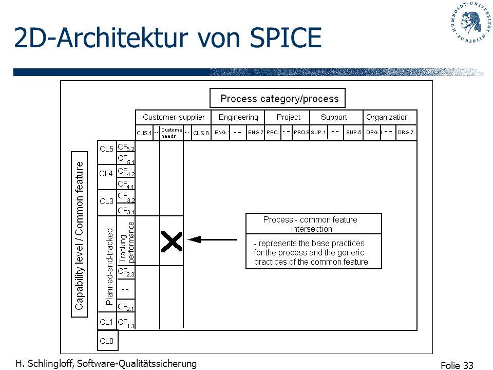 2D-Architektur von SPICE