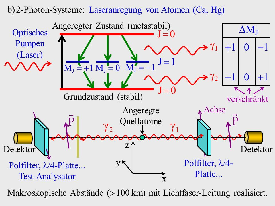 2-Photon-Systeme: Laseranregung von Atomen (Ca, Hg)