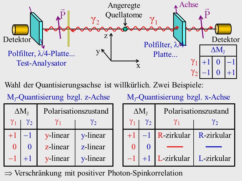 1 2 MJ 1 0 1 1 0 1 Detektor Achse Angeregte Quellatome