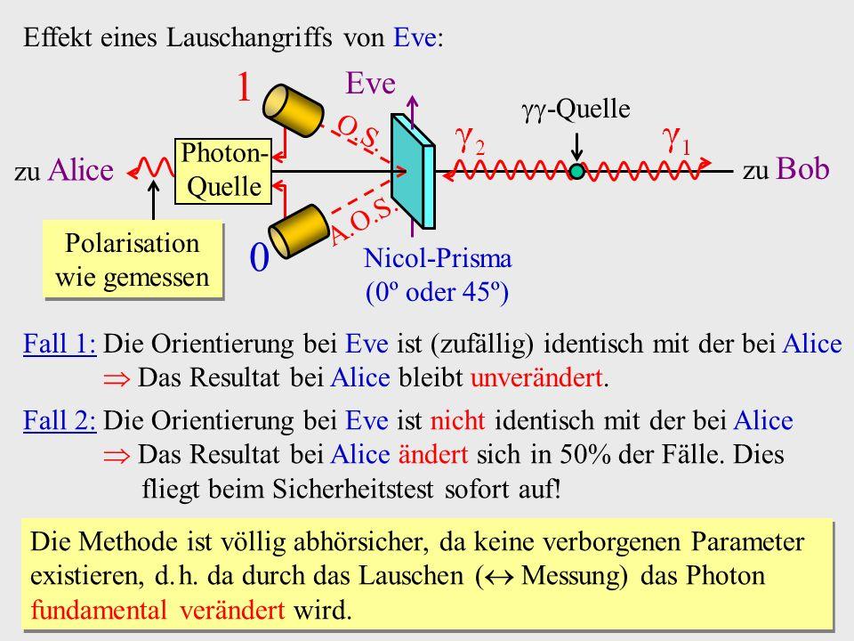 1 Eve Effekt eines Lauschangriffs von Eve: -Quelle O.S.
