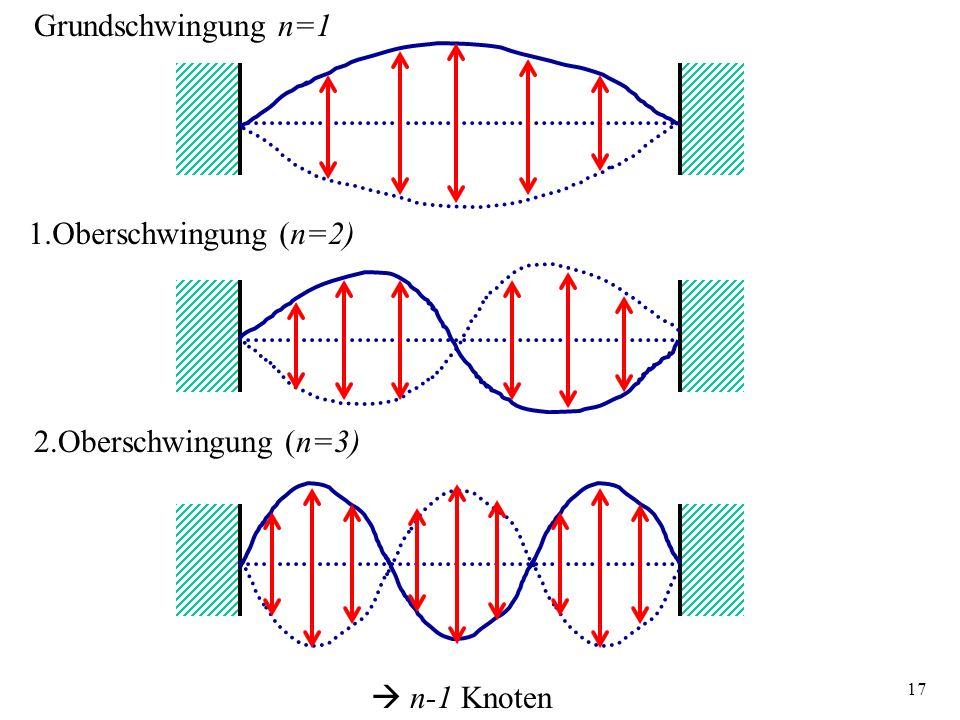 Grundschwingung n=1 1.Oberschwingung (n=2) 2.Oberschwingung (n=3)  n-1 Knoten