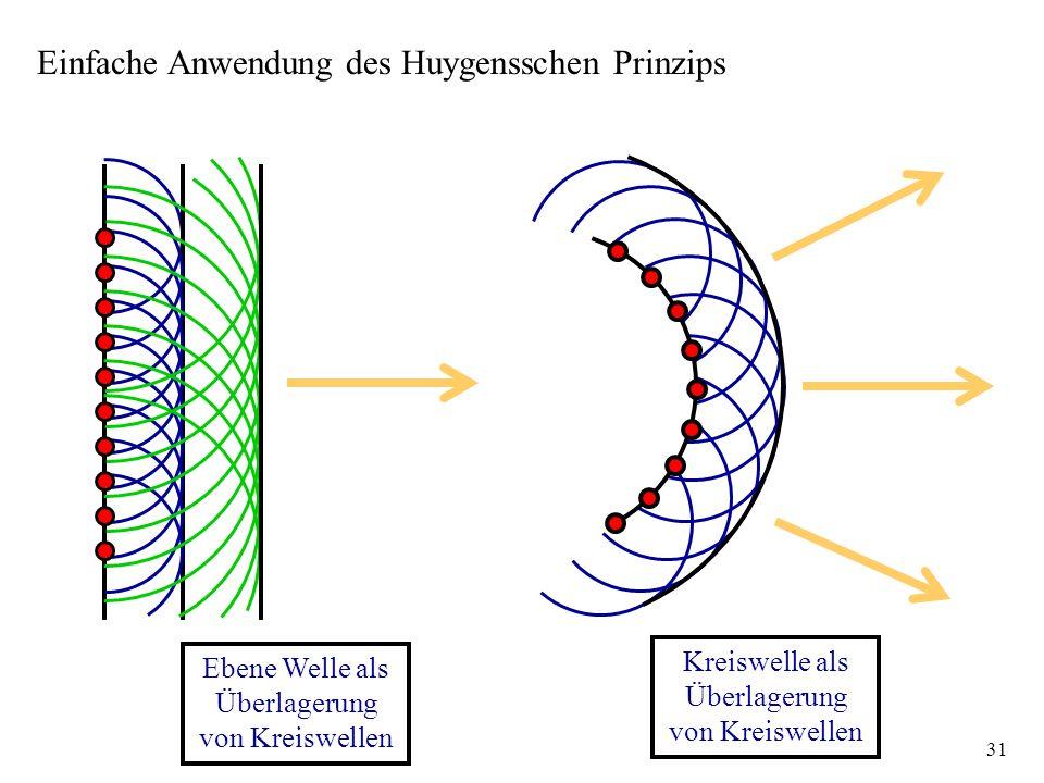 Einfache Anwendung des Huygensschen Prinzips
