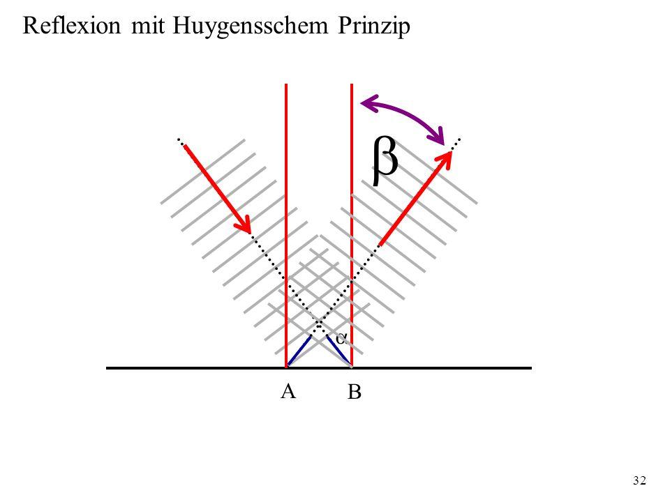 Reflexion mit Huygensschem Prinzip