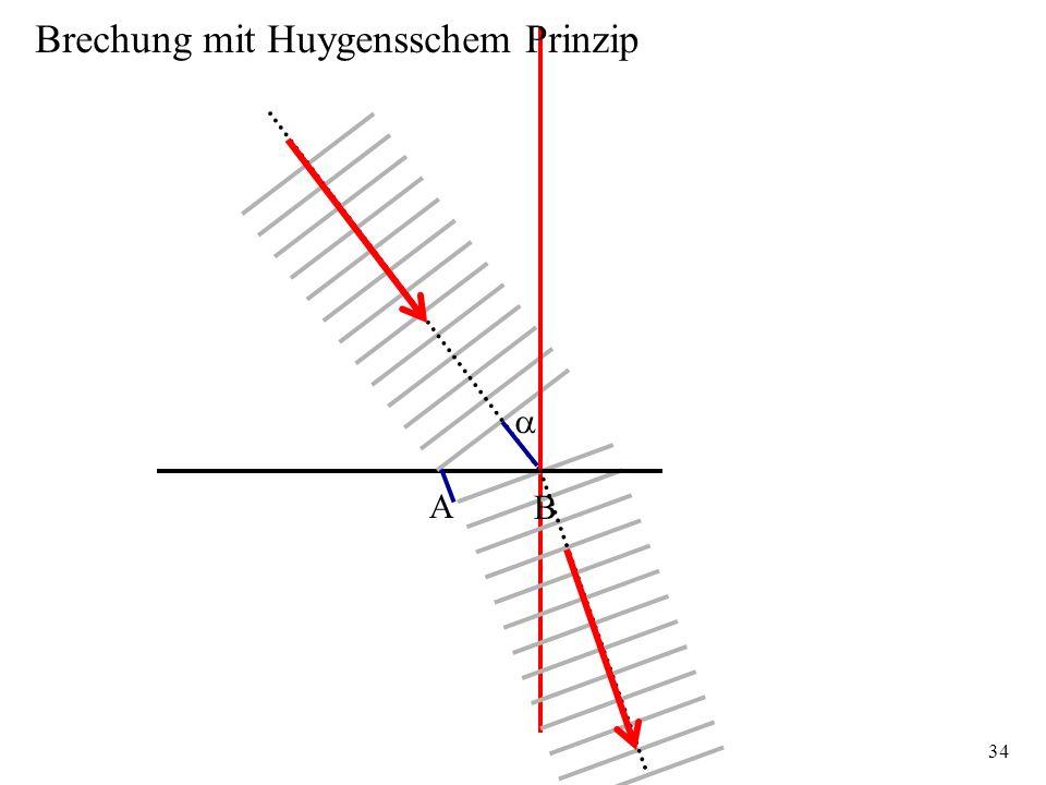 Brechung mit Huygensschem Prinzip