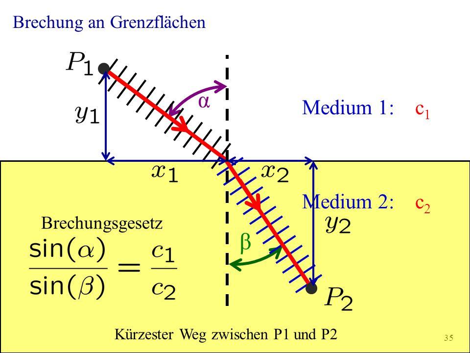 α β Medium 1: c1 Medium 2: c2 Brechung an Grenzflächen Brechungsgesetz