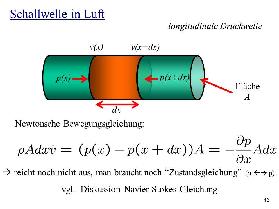 Schallwelle in Luft longitudinale Druckwelle v(x) v(x+dx) p(x) p(x+dx)