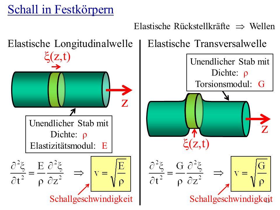z z Schall in Festkörpern zt zt Elastische Longitudinalwelle
