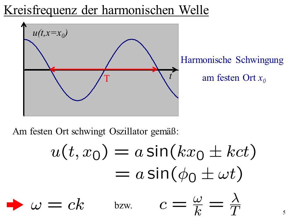Kreisfrequenz der harmonischen Welle