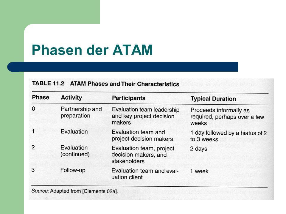 Phasen der ATAM