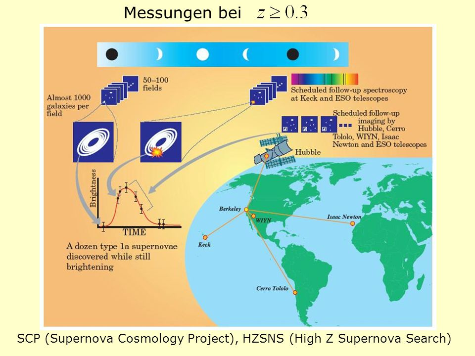 Messungen bei SCP (Supernova Cosmology Project), HZSNS (High Z Supernova Search)