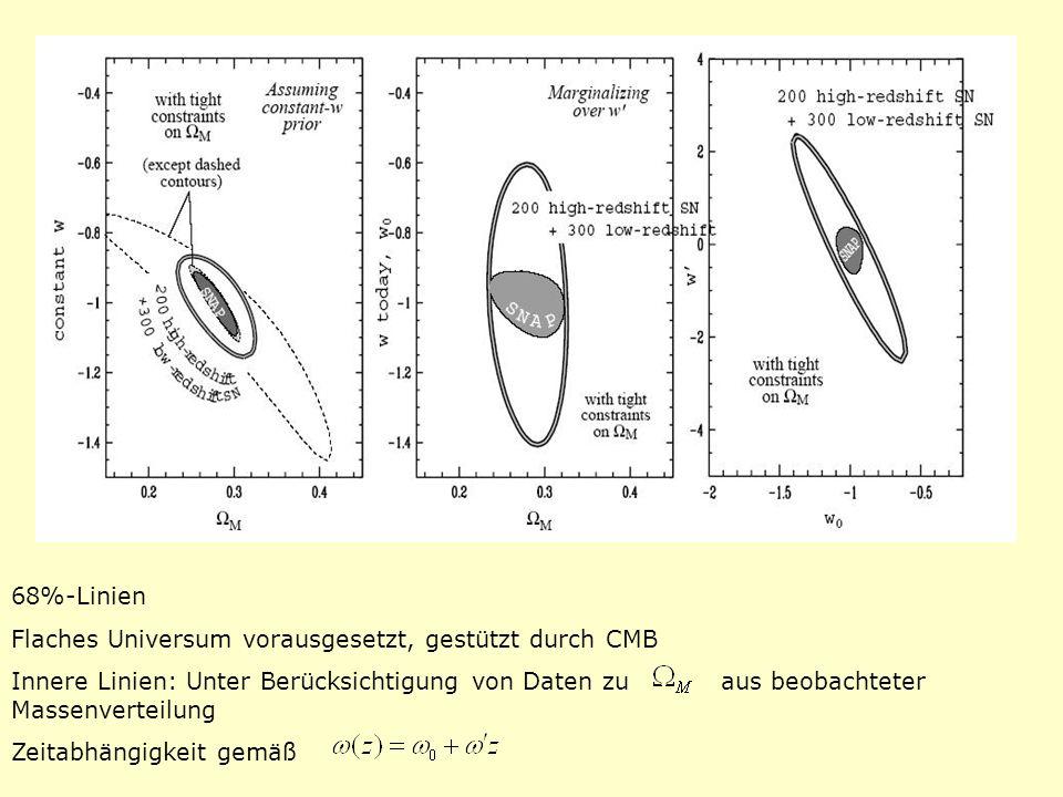 68%-Linien Flaches Universum vorausgesetzt, gestützt durch CMB.