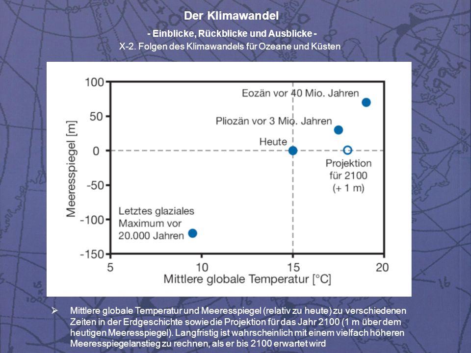 Mittlere globale Temperatur und Meeresspiegel (relativ zu heute) zu verschiedenen Zeiten in der Erdgeschichte sowie die Projektion für das Jahr 2100 (1 m über dem heutigen Meeresspiegel).