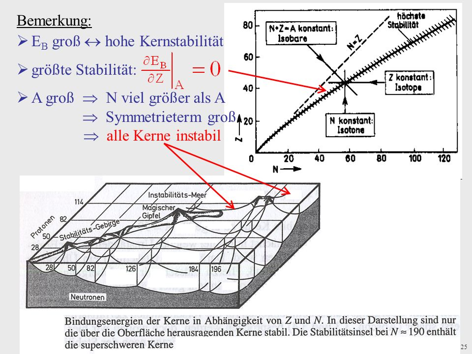 Bemerkung:EB groß  hohe Kernstabilität. größte Stabilität: A groß  N viel größer als A.  Symmetrieterm groß.