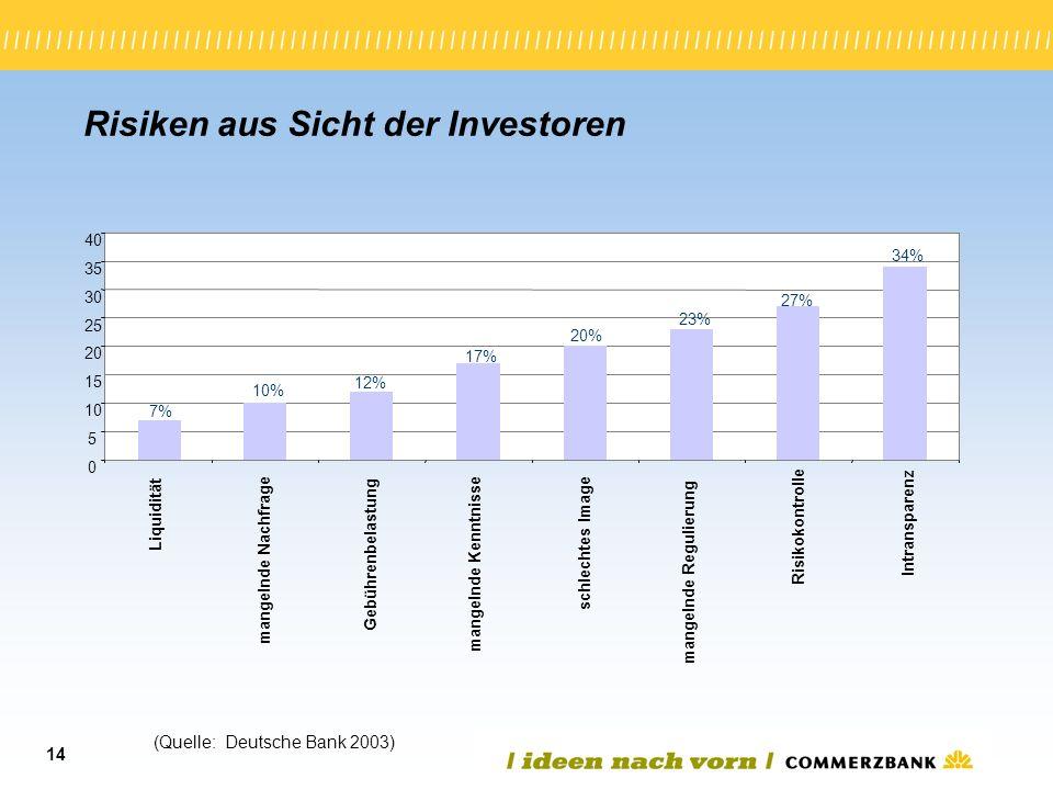 Risiken aus Sicht der Investoren