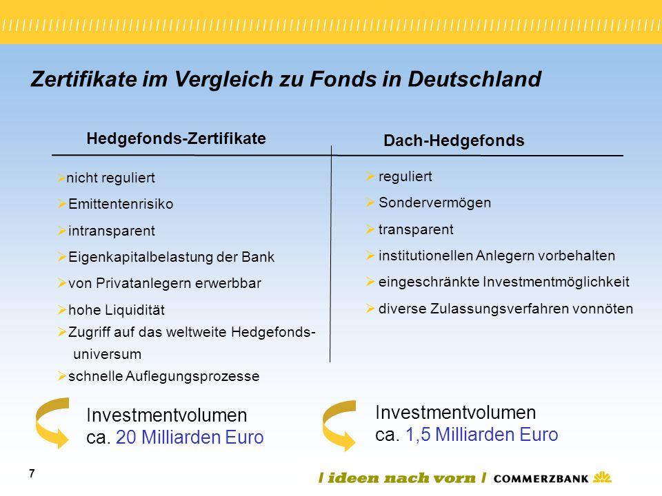 Zertifikate im Vergleich zu Fonds in Deutschland