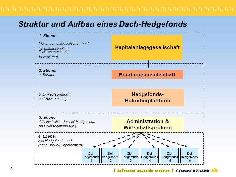 Struktur und Aufbau eines Dach-Hedgefonds