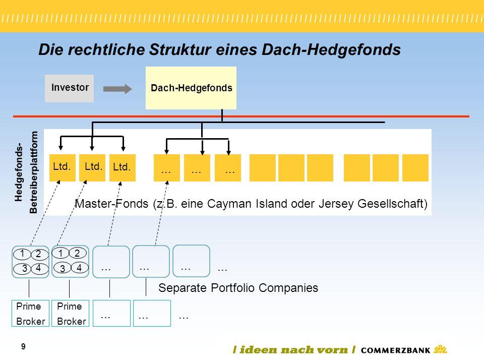 Die rechtliche Struktur eines Dach-Hedgefonds