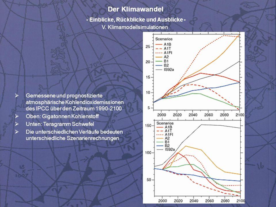 Gemessene und prognostizierte atmosphärische Kohlendioxidemissionen des IPCC über den Zeitraum 1990-2100