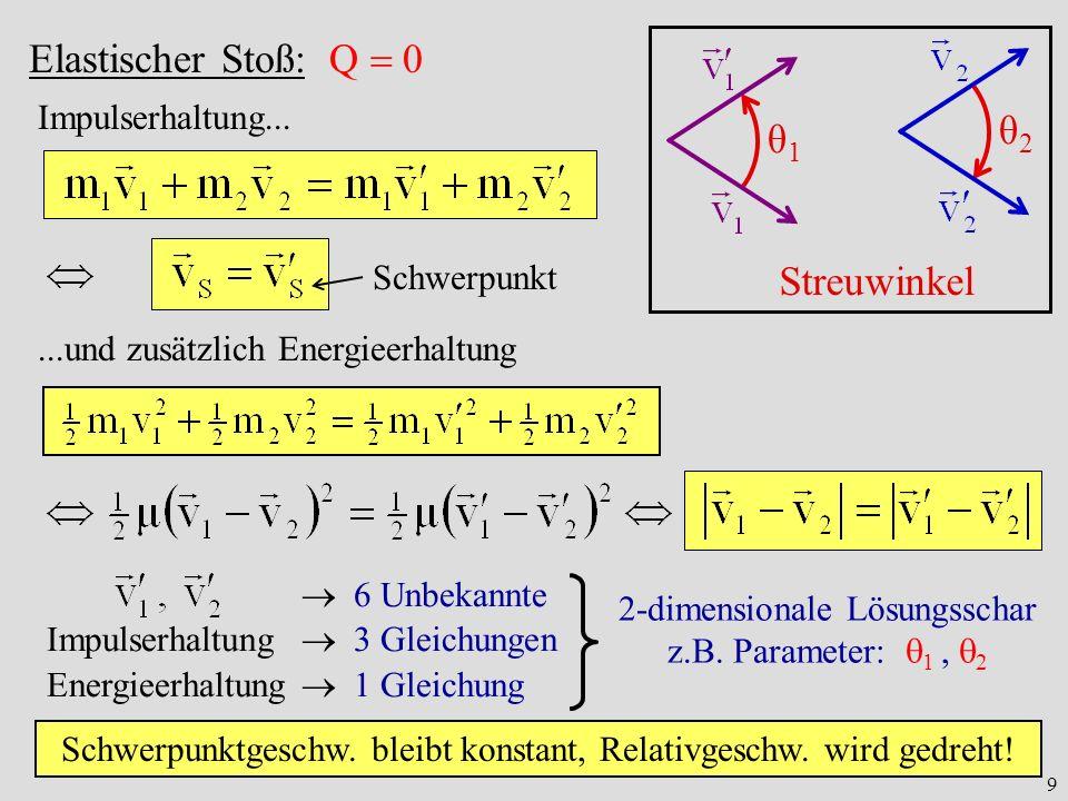 Elastischer Stoß: Q  0 θ2 θ1 Streuwinkel Impulserhaltung...