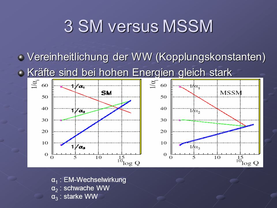 3 SM versus MSSM Vereinheitlichung der WW (Kopplungskonstanten)