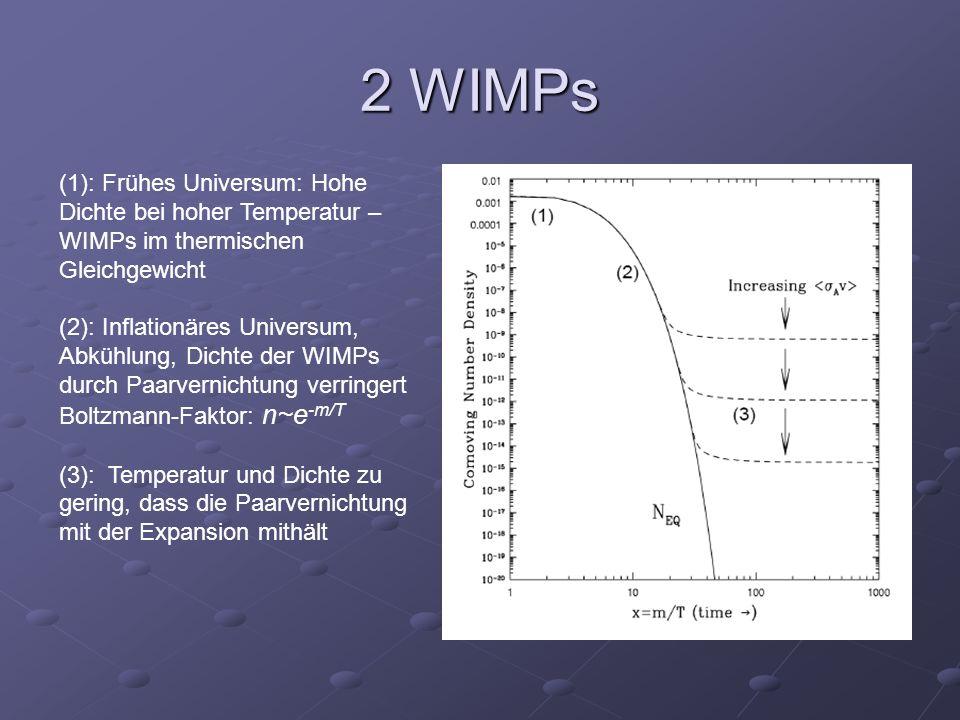 2 WIMPs (1): Frühes Universum: Hohe Dichte bei hoher Temperatur – WIMPs im thermischen Gleichgewicht.