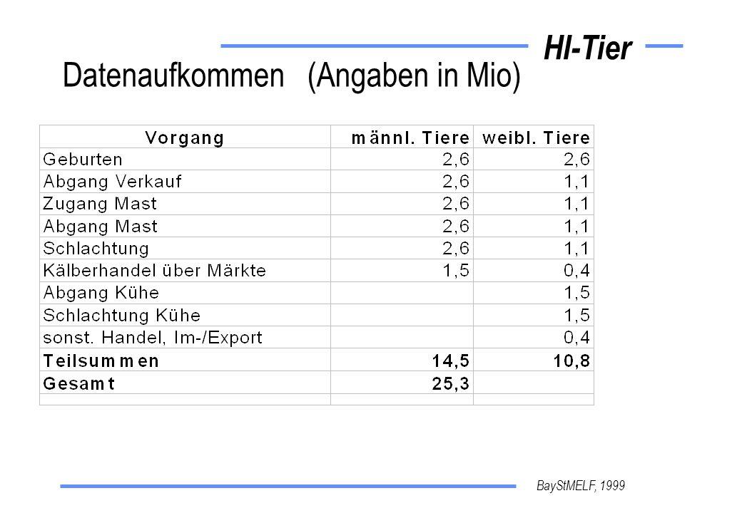 Datenaufkommen (Angaben in Mio)
