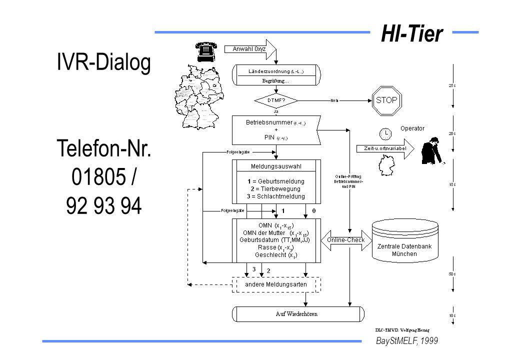 IVR-Dialog Telefon-Nr. 01805 / 92 93 94