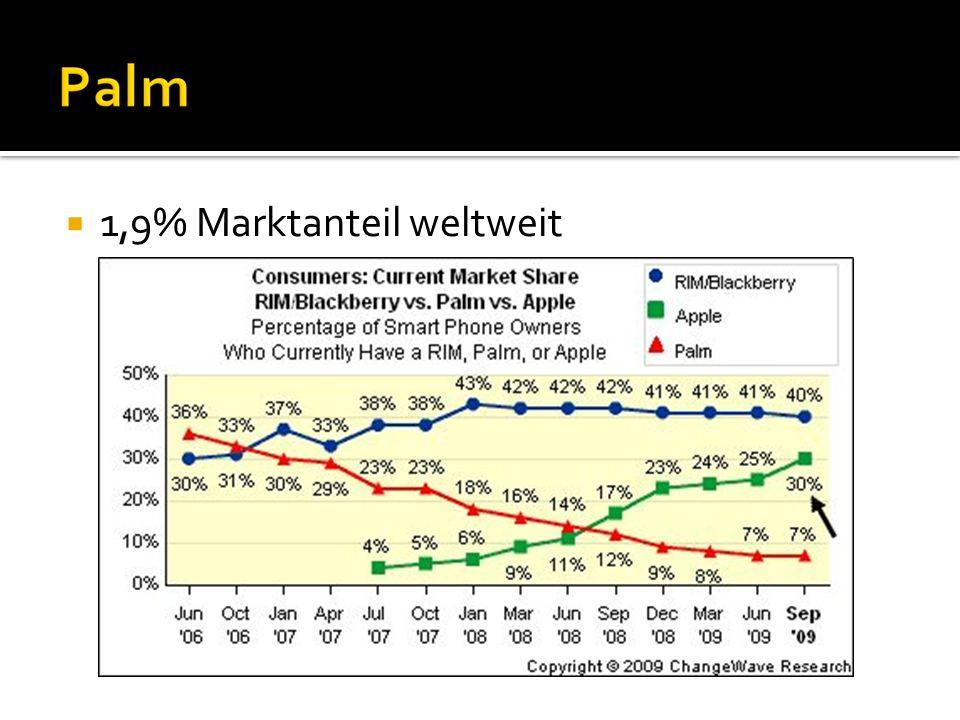 1,9% Marktanteil weltweit