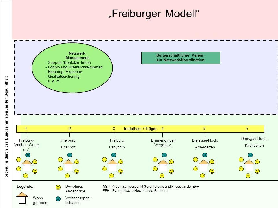 """Freiburger Modell Netzwerk- Management: Support (Kontakte, Infos)"